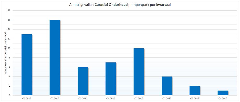 Maintenance Partners Aantal gevallen curatief onderhoud pompenpark per kwartaal 920