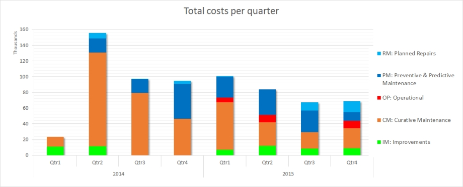 Maintenance Partners Best Practice Pumps Evolution of costs per quarter